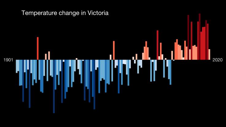 _stripes_AUSTRALASIA-Australia-Victoria-1901-2020-BK-bars